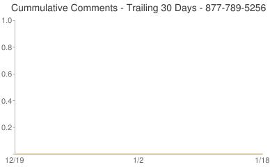 Cummulative Comments 877-789-5256