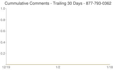 Cummulative Comments 877-793-0362