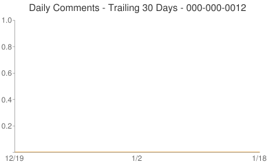 Daily Comments 000-000-0012
