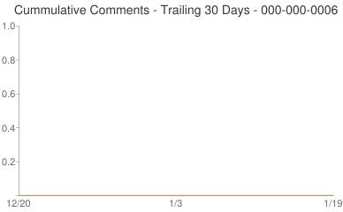 Cummulative Comments 000-000-0006