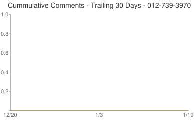 Cummulative Comments 012-739-3970