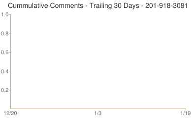 Cummulative Comments 201-918-3081