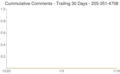 Cummulative Comments 205-351-4708