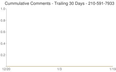 Cummulative Comments 210-591-7933