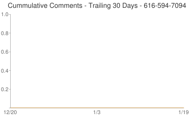 Cummulative Comments 616-594-7094