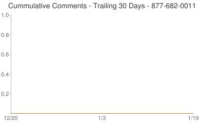 Cummulative Comments 877-682-0011