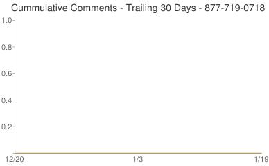 Cummulative Comments 877-719-0718