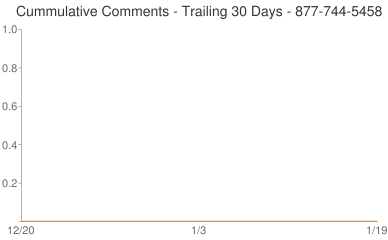 Cummulative Comments 877-744-5458