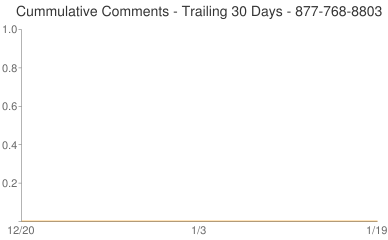 Cummulative Comments 877-768-8803