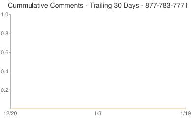 Cummulative Comments 877-783-7771
