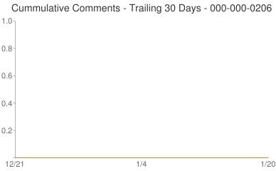 Cummulative Comments 000-000-0206