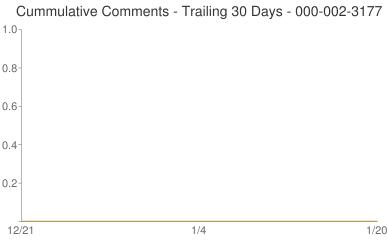 Cummulative Comments 000-002-3177