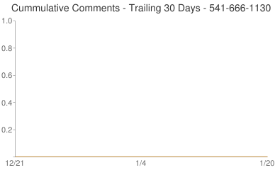 Cummulative Comments 541-666-1130