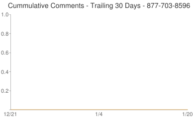Cummulative Comments 877-703-8596