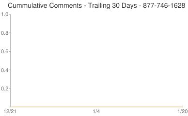 Cummulative Comments 877-746-1628