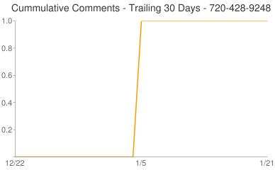 Cummulative Comments 720-428-9248
