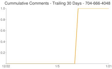 Cummulative Comments 704-666-4048