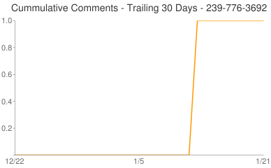 Cummulative Comments 239-776-3692