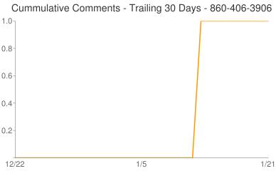 Cummulative Comments 860-406-3906