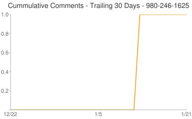 Cummulative Comments 980-246-1625