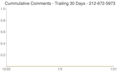 Cummulative Comments 212-672-5973