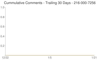 Cummulative Comments 216-000-7256