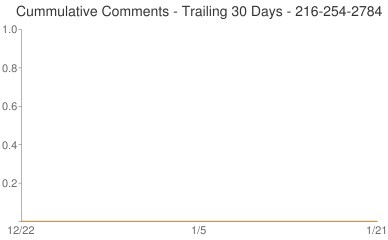 Cummulative Comments 216-254-2784