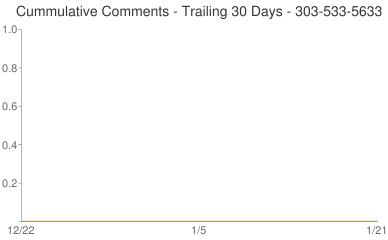 Cummulative Comments 303-533-5633