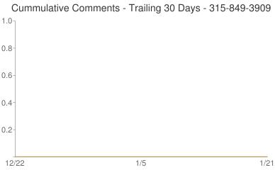 Cummulative Comments 315-849-3909