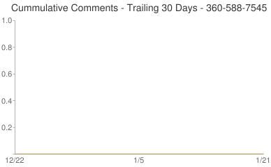 Cummulative Comments 360-588-7545