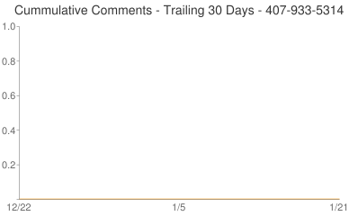 Cummulative Comments 407-933-5314