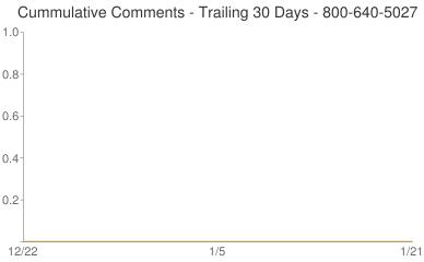 Cummulative Comments 800-640-5027