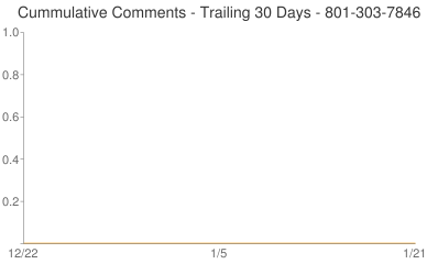 Cummulative Comments 801-303-7846
