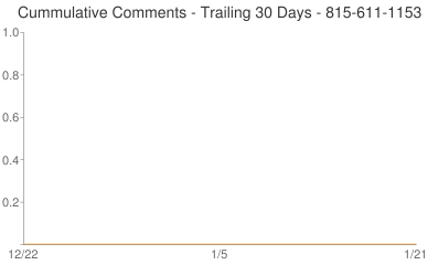 Cummulative Comments 815-611-1153