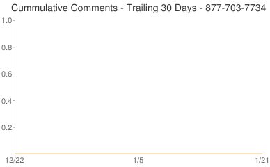 Cummulative Comments 877-703-7734