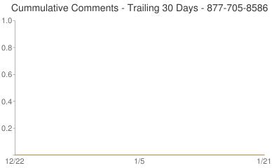 Cummulative Comments 877-705-8586