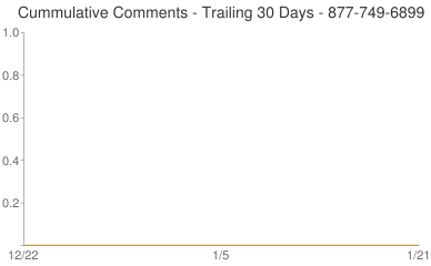 Cummulative Comments 877-749-6899