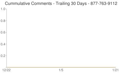 Cummulative Comments 877-763-9112