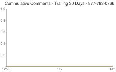 Cummulative Comments 877-783-0766