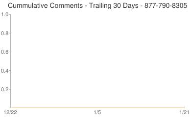 Cummulative Comments 877-790-8305