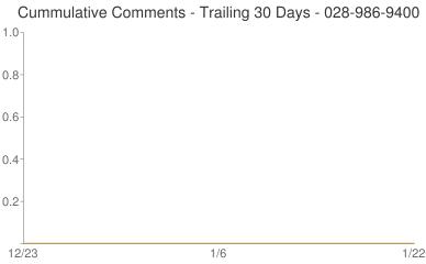 Cummulative Comments 028-986-9400