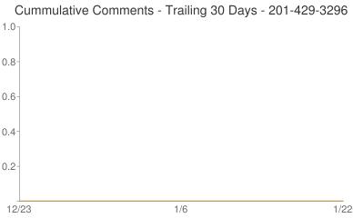 Cummulative Comments 201-429-3296