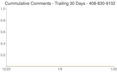 Cummulative Comments 408-830-9102