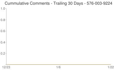 Cummulative Comments 576-003-9224