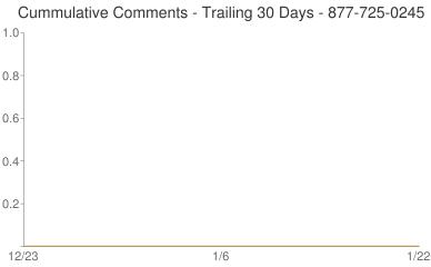 Cummulative Comments 877-725-0245