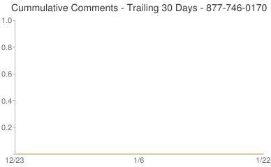 Cummulative Comments 877-746-0170