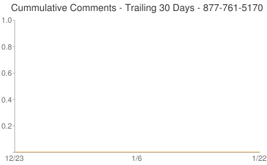 Cummulative Comments 877-761-5170