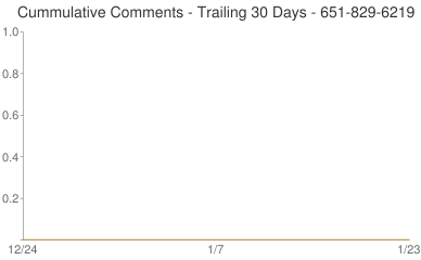 Cummulative Comments 651-829-6219