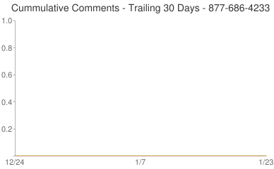 Cummulative Comments 877-686-4233