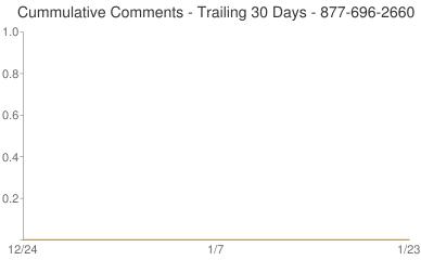 Cummulative Comments 877-696-2660